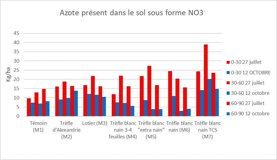 Analyse azote NO3-