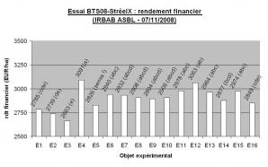 Ccomp essai bts08 streeix rdt financier