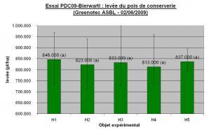 Ccomp essai pdc09 bierwarti levee 1