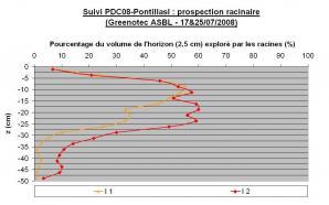 Ccomp suivi pdc08 pontillasi prospection racinaire