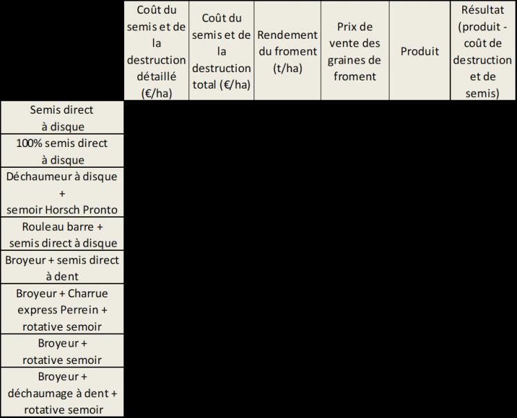 Comparaison des modalites de destruction et de semis sur le plan economique