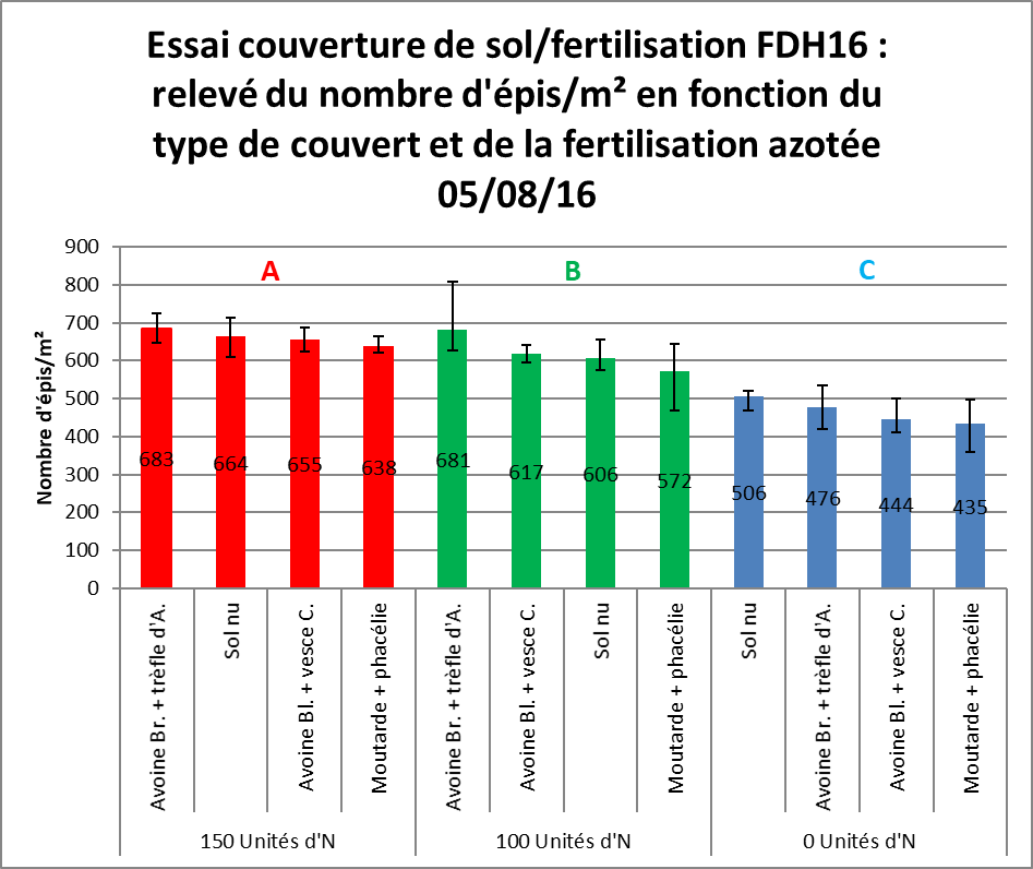 Relevé du nombre d'épis par m2 en fonction du couvert et de la fertilisation