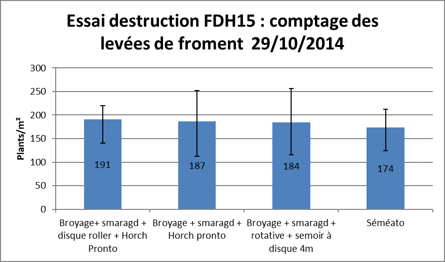Fdh 15 comptage levee essai destruction