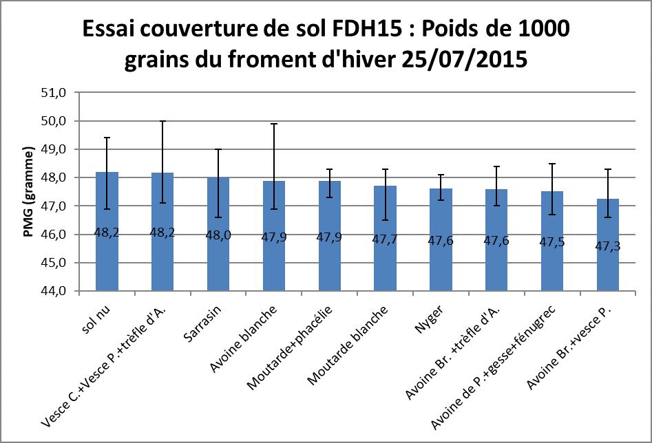 Fdh 15 essai couverture de sol poids de 1000 grains de froment