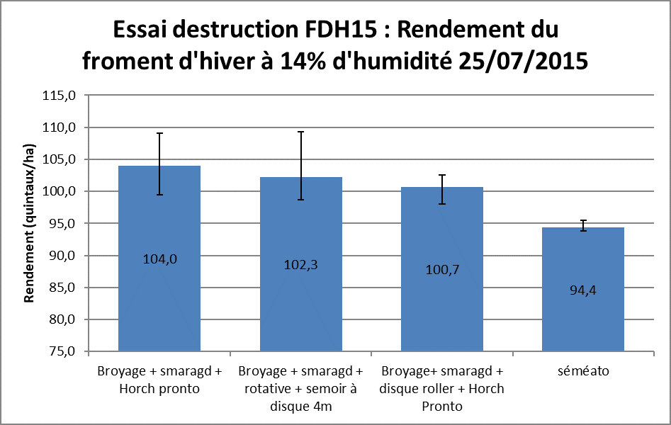 Fdh 15 essai destruction rendement froment