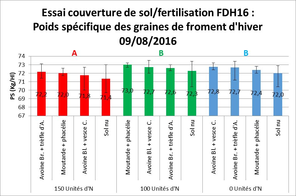 Fdh 16 essai couverture de sol fertilisation poids specifique des graines de froment