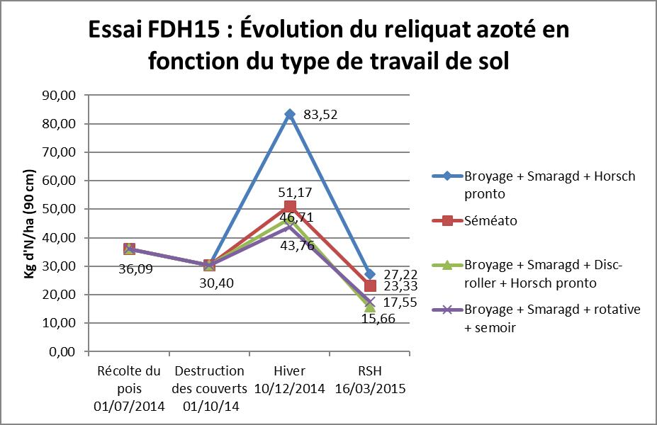Fdh15 evolution du reliquat azote en fonction du type de travail du sol