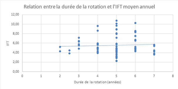 Ift duree rotation