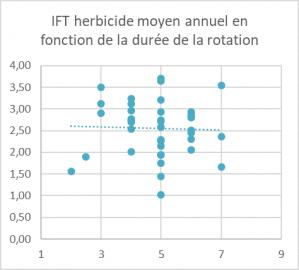 Ift herbicide duree de la rotation