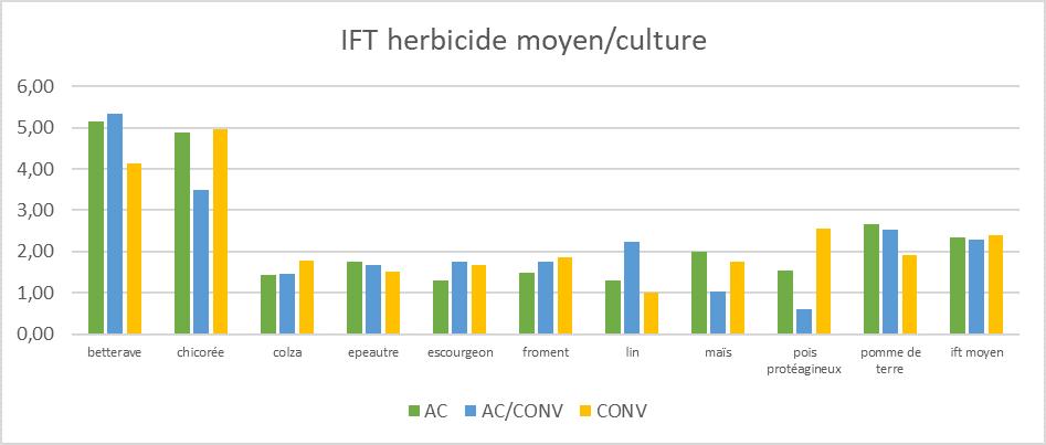 Ift herbicide par culture et systeme