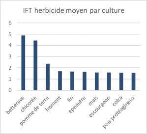 Ift herbicide par culture