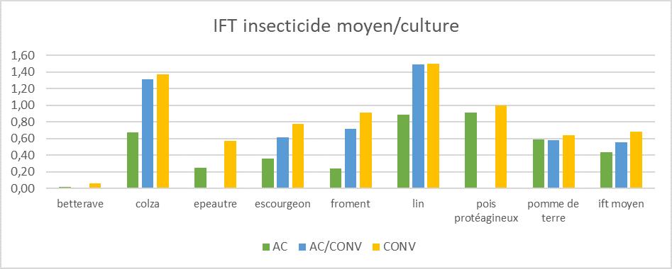 Ift insecticide par culture