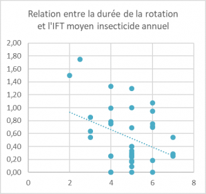 Ift insecticide rotation