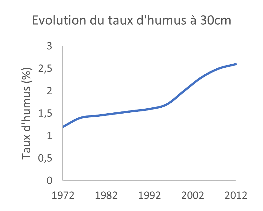 Mo evolution