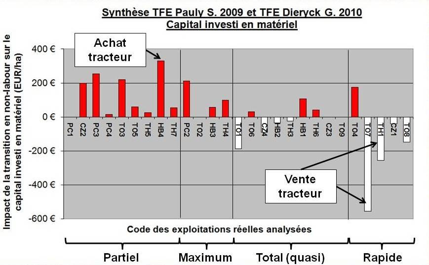Synthese tfe pauly s 2009 et dieryck g 2010 capital investi complet