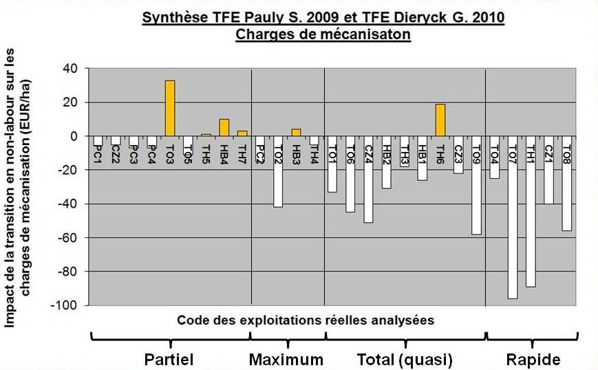 Synthese tfe pauly s 2009 et dieryck g 2010 charges mecanisation complet