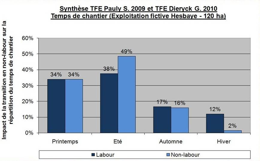Synthese tfe pauly s 2009 et dieryck g 2010 repartition temps chantier complet