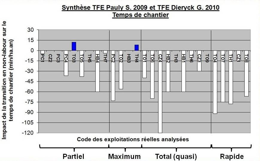Synthese tfe pauly s 2009 et dieryck g 2010 temps chantier complet