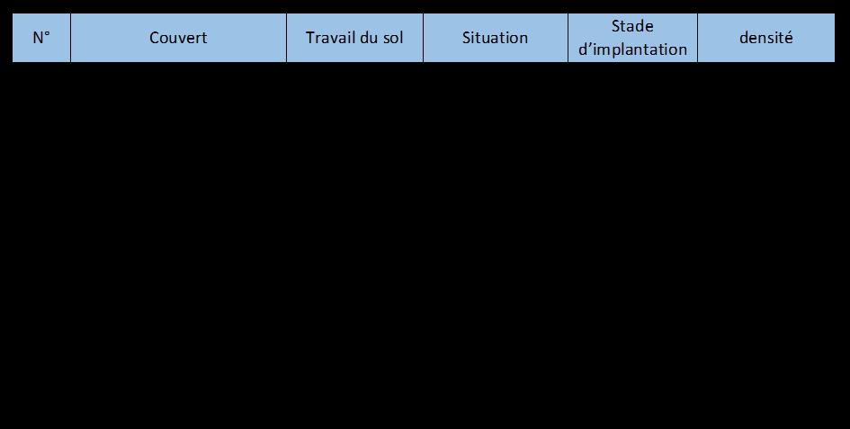Tableau modalité
