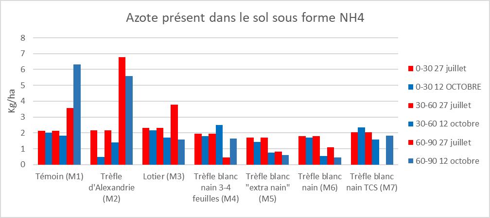 Analyse azote NH4