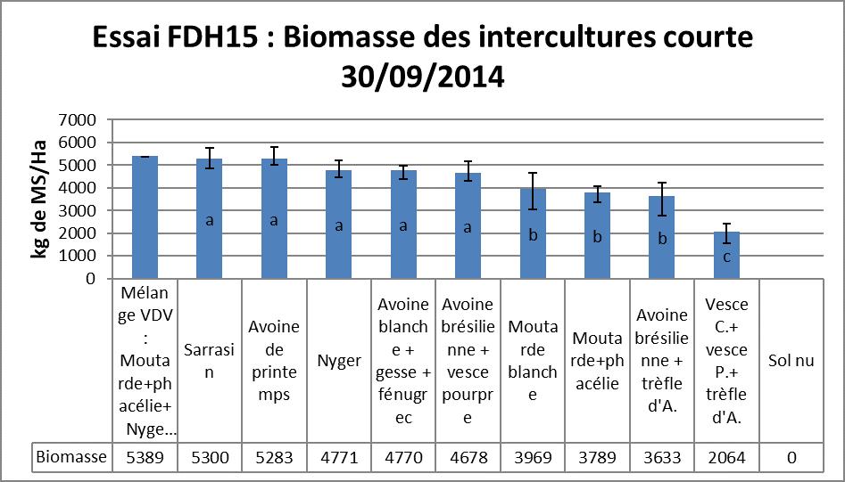 Essai 15 biomasse