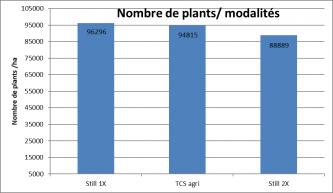 Nombre de plants de maïs en fonction des modalités