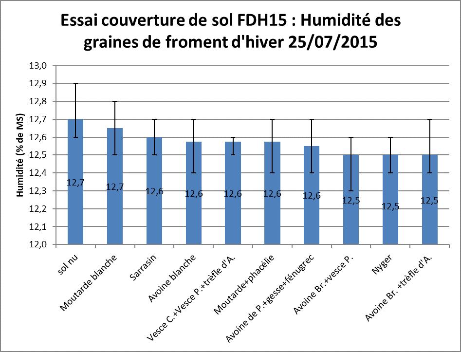 Fdh 15 essai couverture de sol humidite des graines de froment
