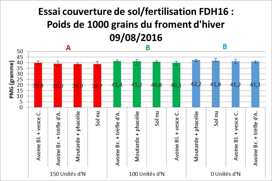 Fdh 16 essai couverture de sol fertilisation poids de 1000 grains du froment d hiver