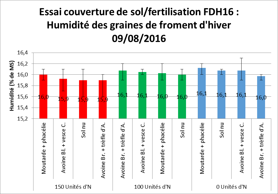 Fdh 16 essai couverture de sol fertilistion humidite des graines de froment