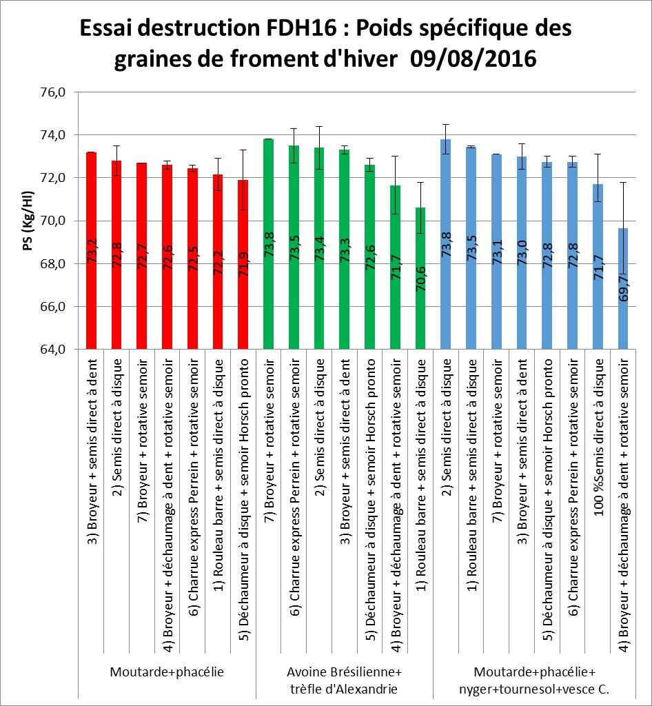 Fdh 16 essai destruction poids specifique des graines de froment