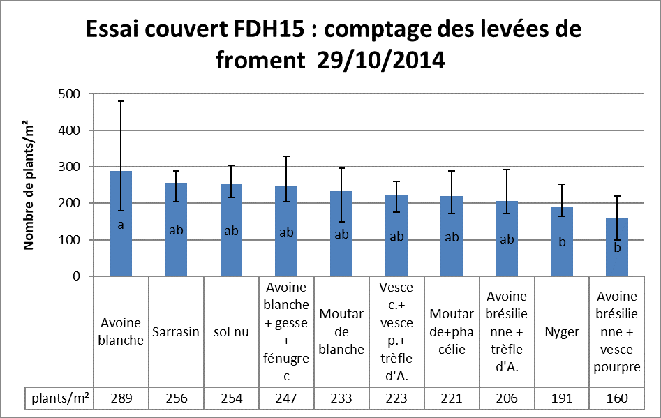 Fdh15 comptage levees
